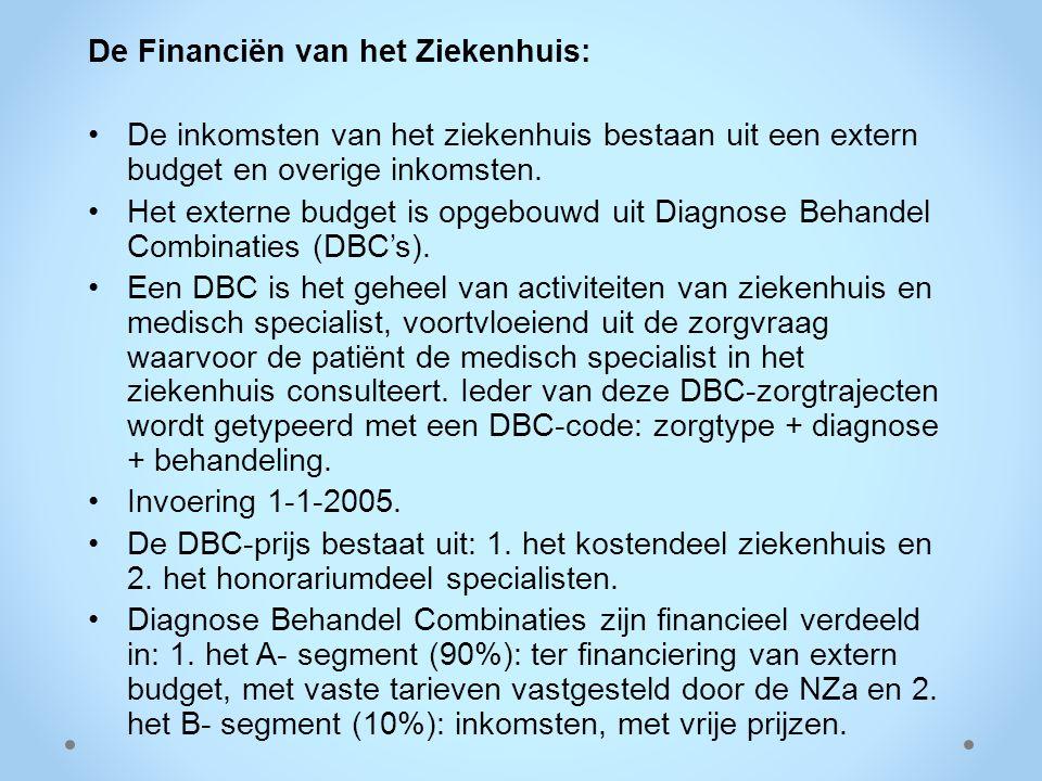 De Financiën van het Ziekenhuis: