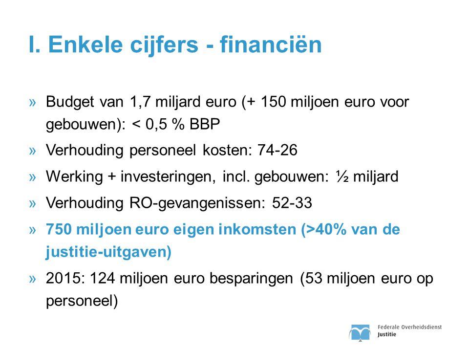 I. Enkele cijfers - financiën