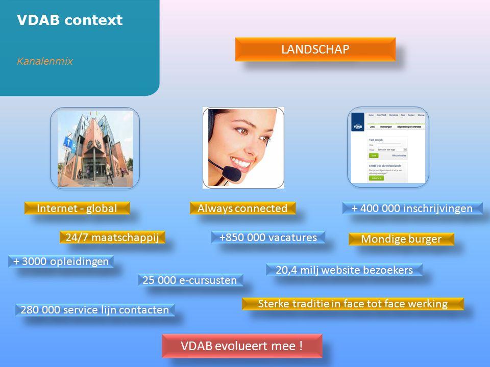 VDAB context LANDSCHAP VDAB evolueert mee ! Internet - global