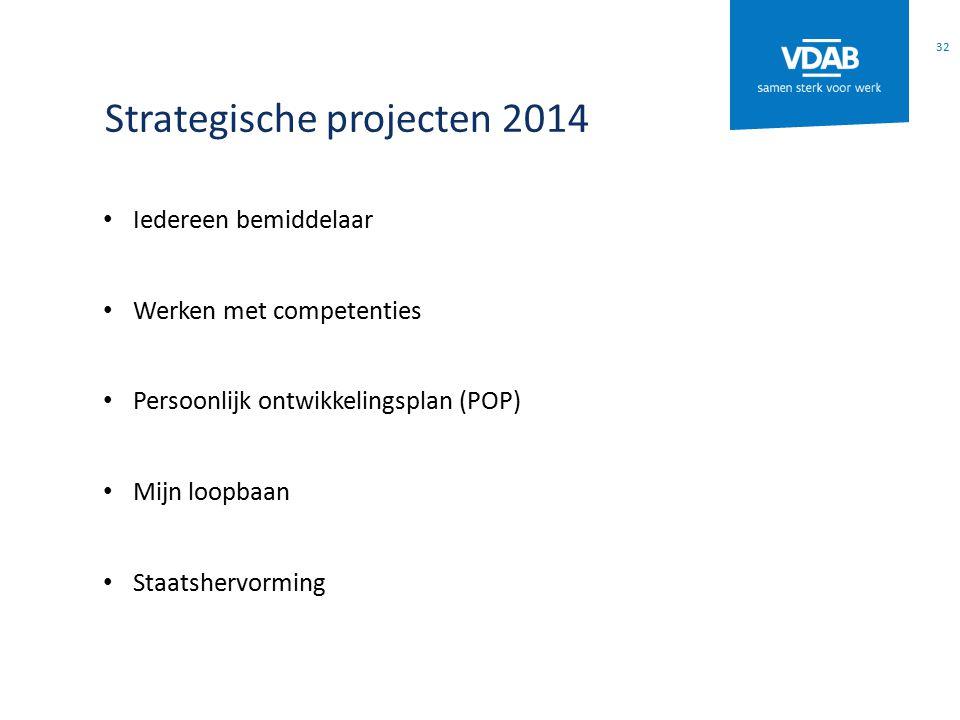 Strategische projecten 2014