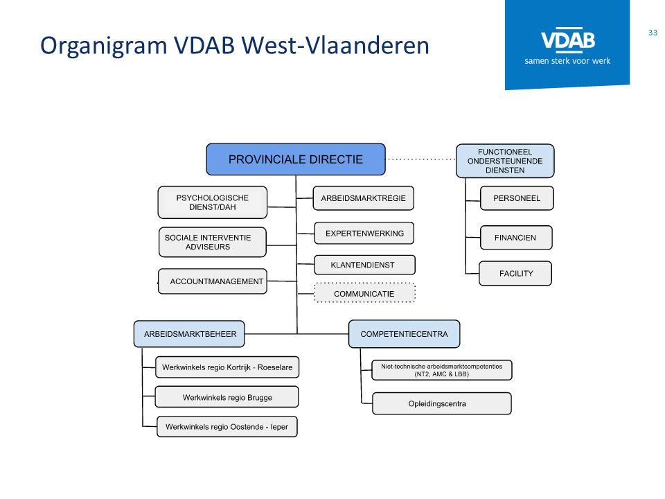 Organigram VDAB West-Vlaanderen