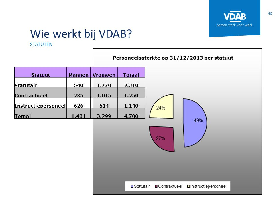 Wie werkt bij VDAB statuten Statuut Mannen Vrouwen Totaal Statutair