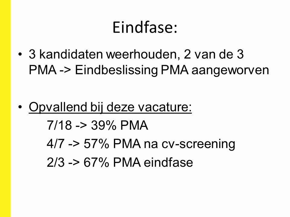 Eindfase: 3 kandidaten weerhouden, 2 van de 3 PMA -> Eindbeslissing PMA aangeworven. Opvallend bij deze vacature: