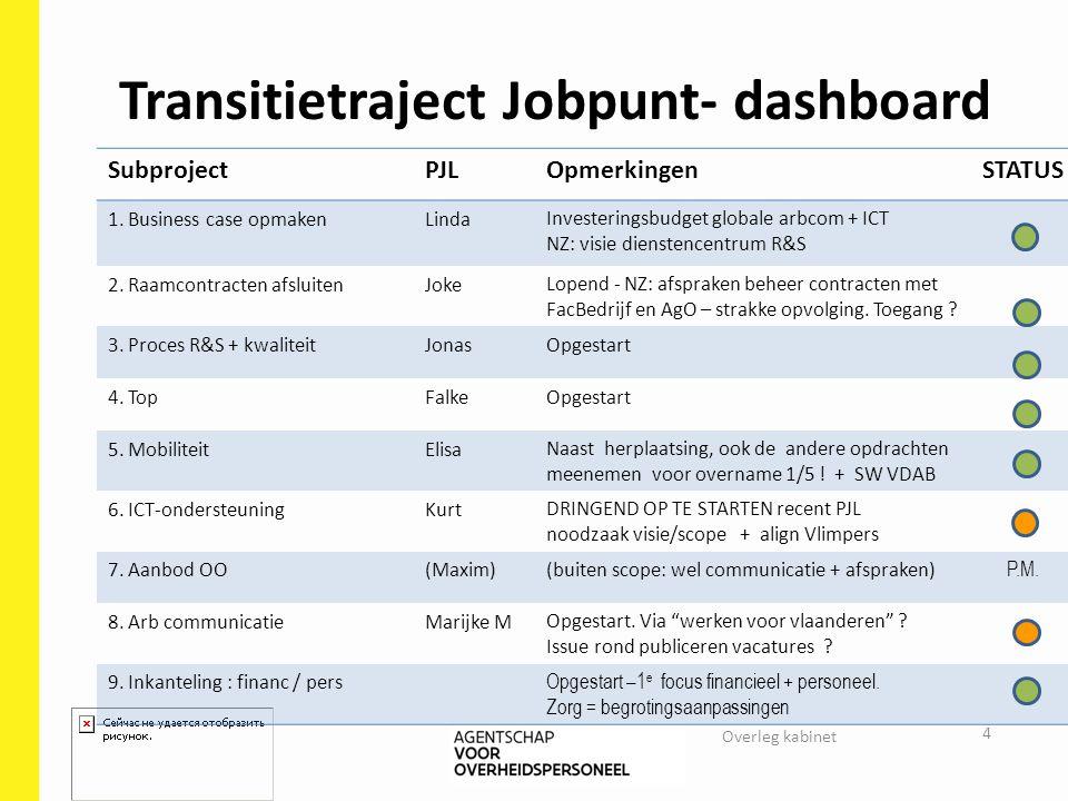 Transitietraject Jobpunt- dashboard