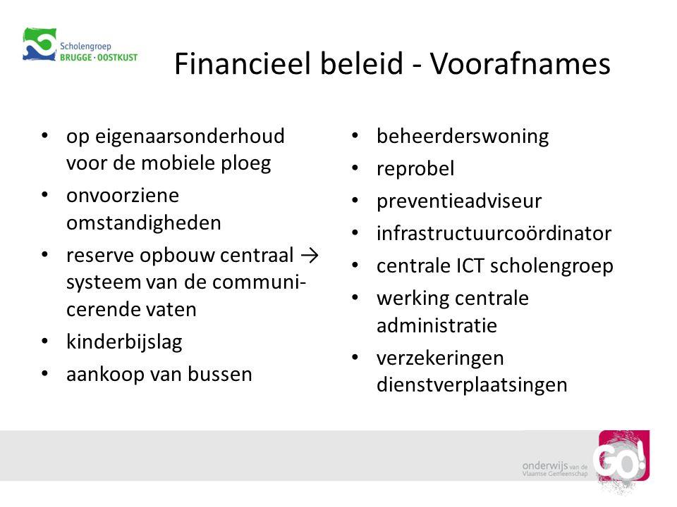 Financieel beleid - Voorafnames