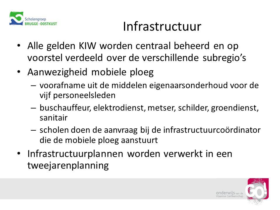 Infrastructuur Alle gelden KIW worden centraal beheerd en op voorstel verdeeld over de verschillende subregio's.
