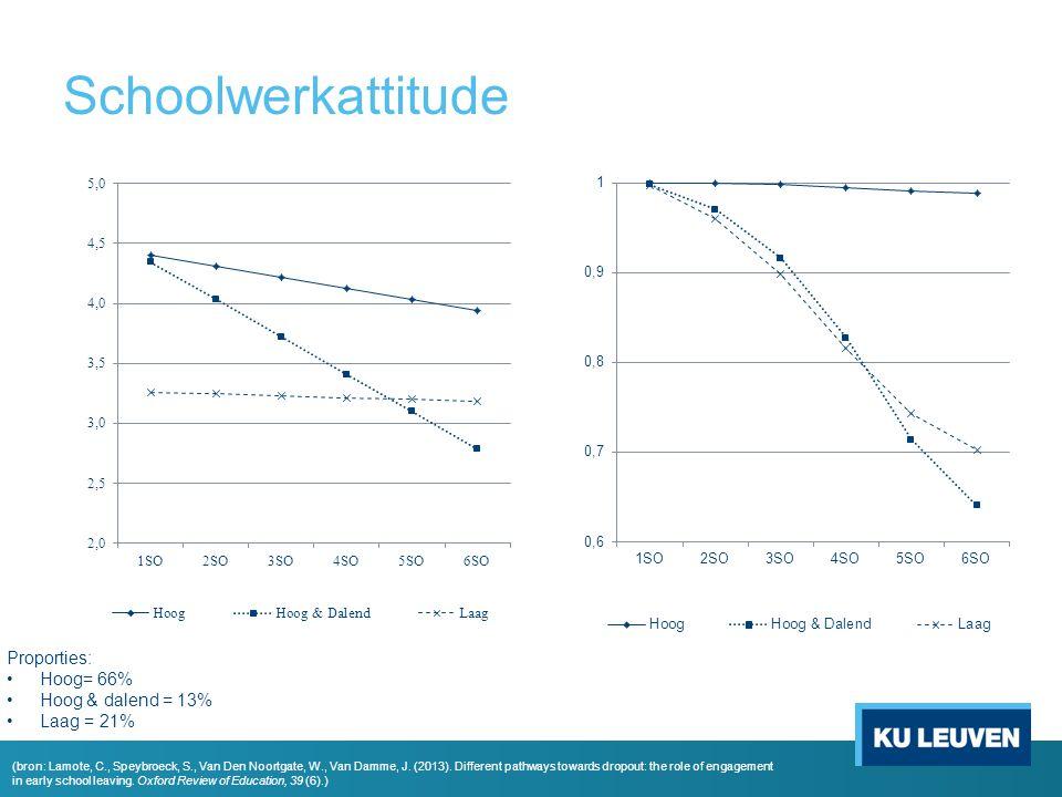 Schoolwerkattitude Proporties: Hoog= 66% Hoog & dalend = 13%