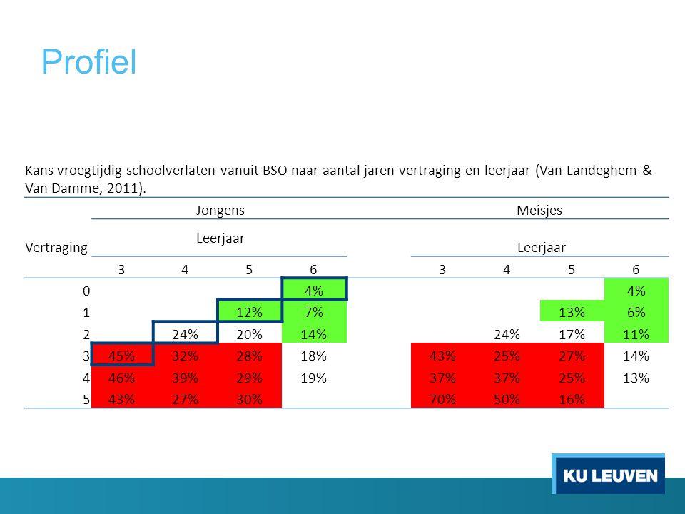 Profiel Kans vroegtijdig schoolverlaten vanuit BSO naar aantal jaren vertraging en leerjaar (Van Landeghem & Van Damme, 2011).