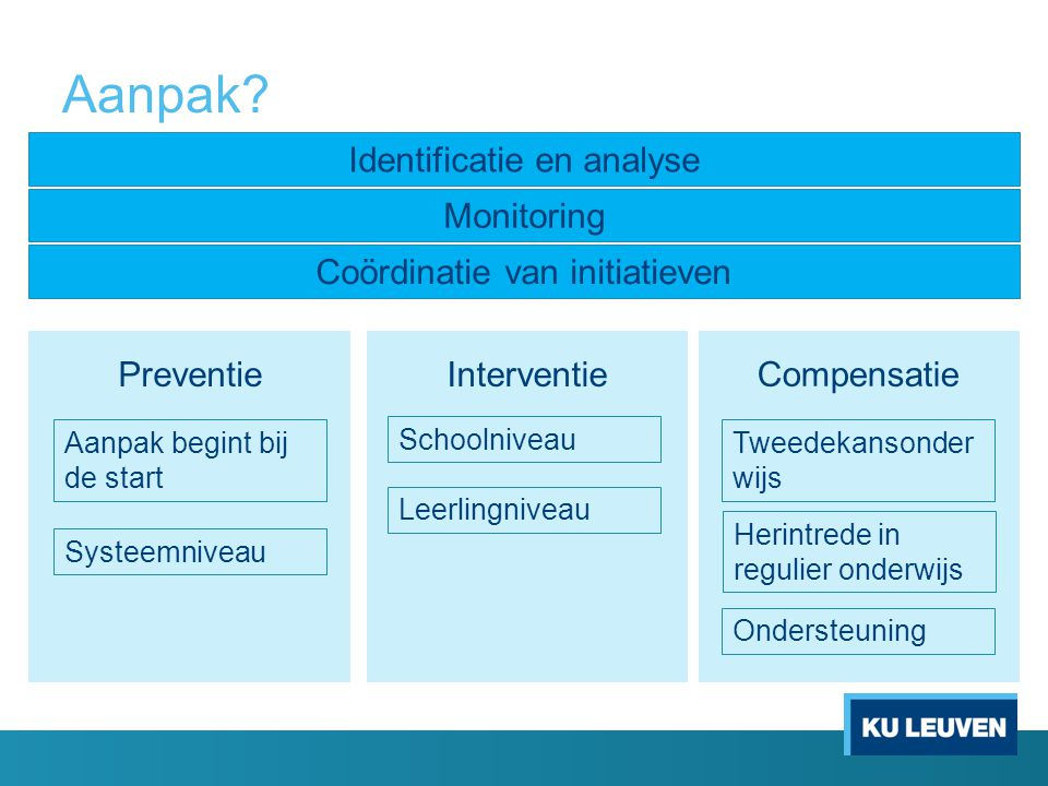 Aanpak Identificatie en analyse Monitoring