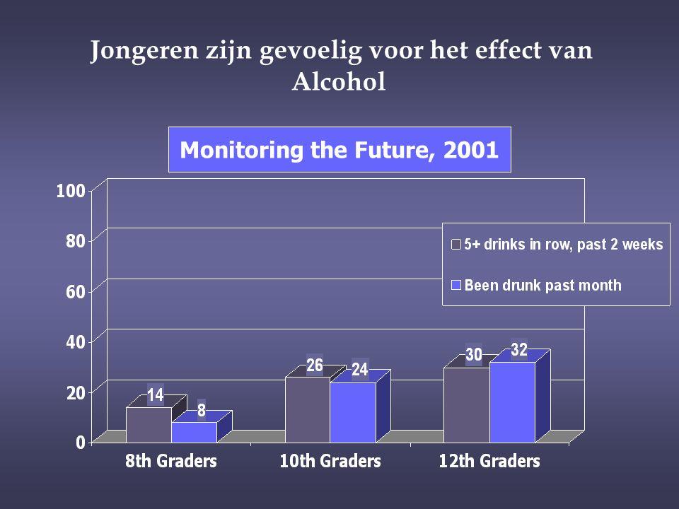 Jongeren zijn gevoelig voor het effect van Alcohol