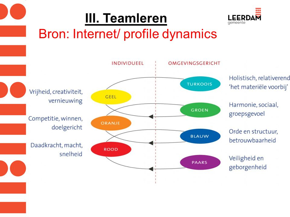 III. Teamleren Bron: Internet/ profile dynamics