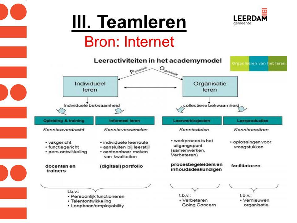 III. Teamleren Bron: Internet