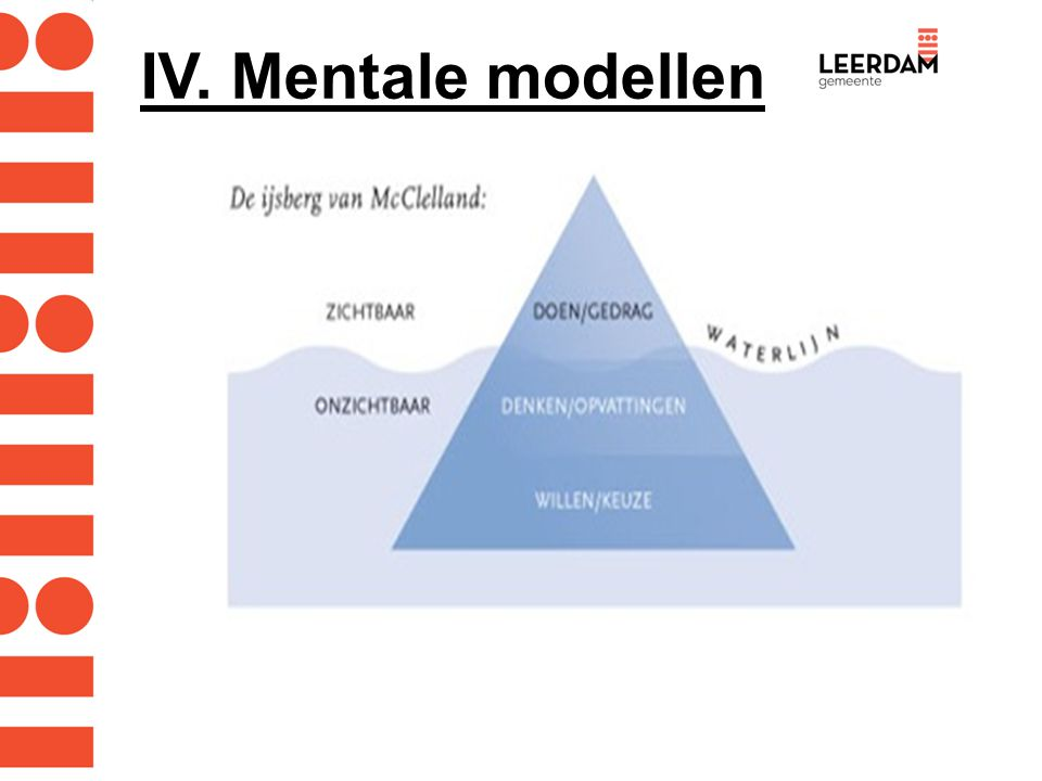 IV. Mentale modellen