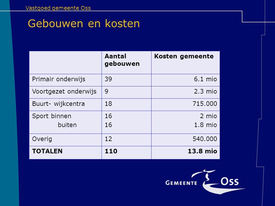 Gebouwen en kosten Aantal gebouwen Kosten gemeente Primair onderwijs