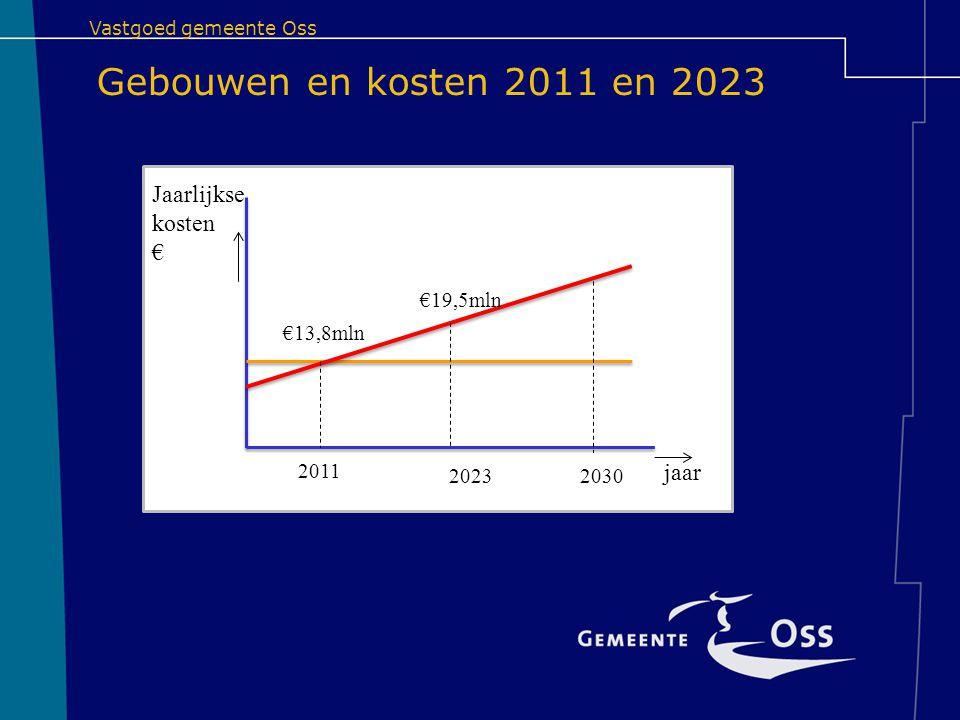 Gebouwen en kosten 2011 en 2023 Jaarlijkse kosten € jaar €19,5mln