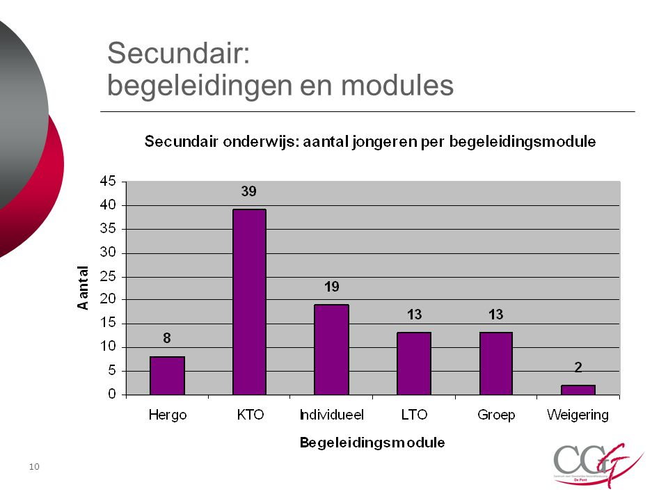 Secundair: begeleidingen en modules