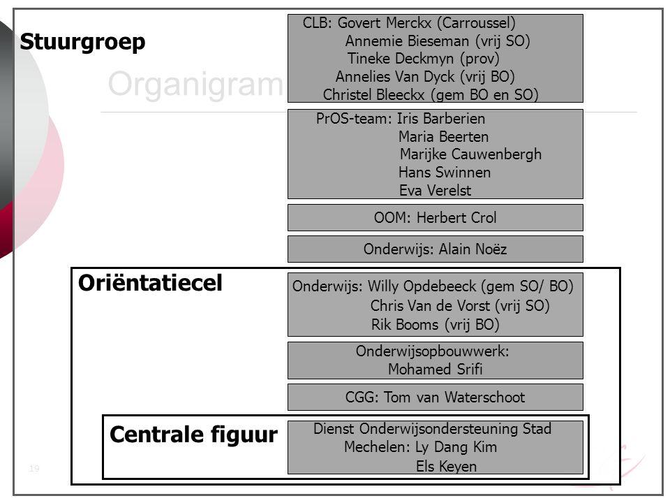 Organigram Stuurgroep Oriëntatiecel Centrale figuur