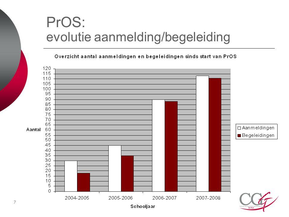 PrOS: evolutie aanmelding/begeleiding