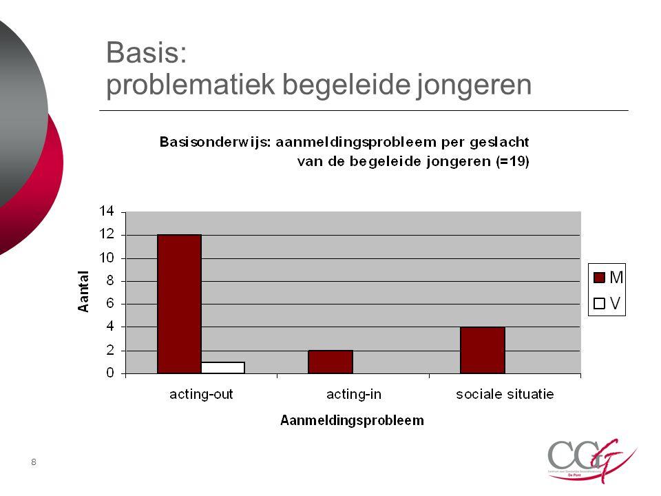 Basis: problematiek begeleide jongeren