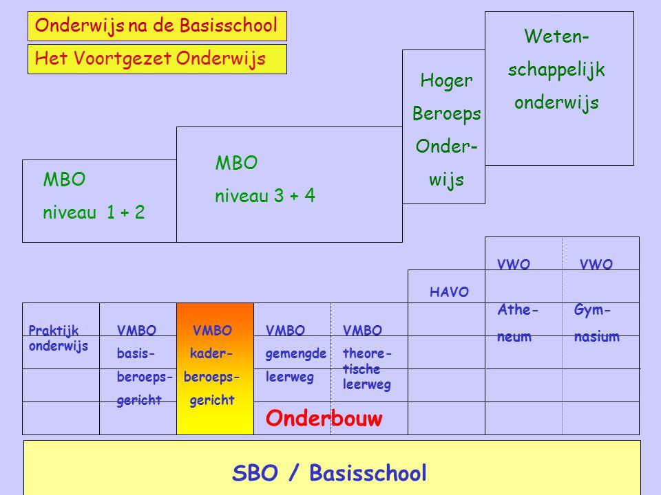 Onderbouw SBO / Basisschool Onderwijs na de Basisschool Weten-