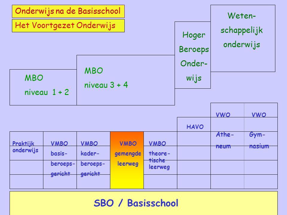 SBO / Basisschool Onderwijs na de Basisschool Weten- schappelijk