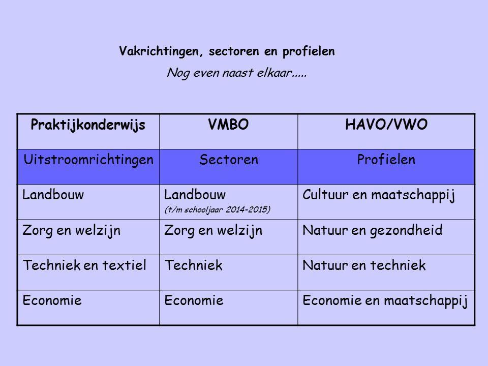 Praktijkonderwijs VMBO HAVO/VWO