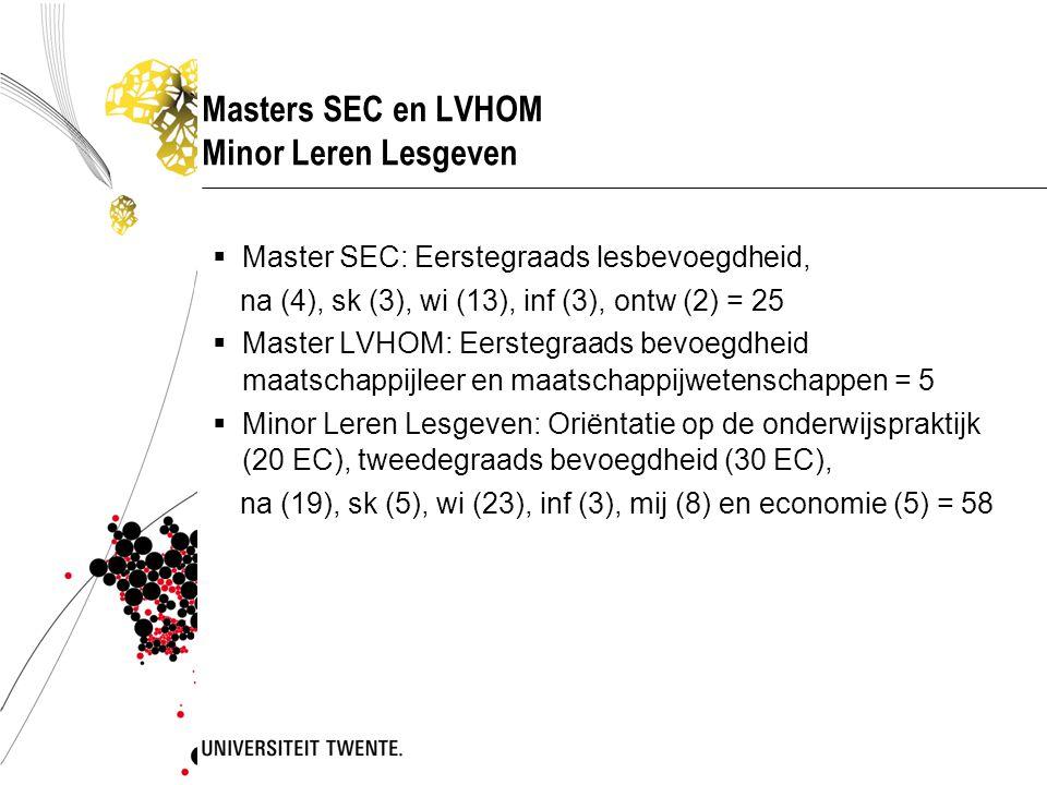 Masters SEC en LVHOM Minor Leren Lesgeven