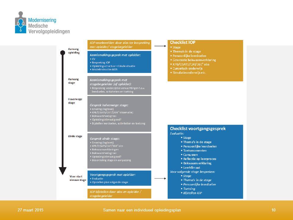 Proces rondom IOP. Van begin tot het eind wordt het IOP bijgesteld en besproken. Idealiter eigenlijk ook nog na de opleiding…..