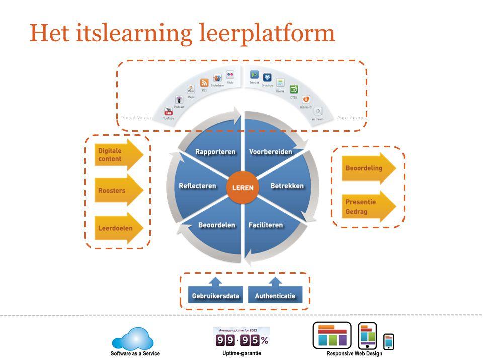 Het itslearning leerplatform