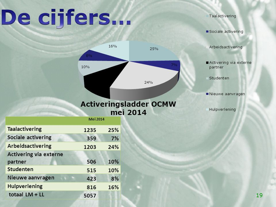 De cijfers… Taalactivering 1235 25% Sociale activering 359 7%