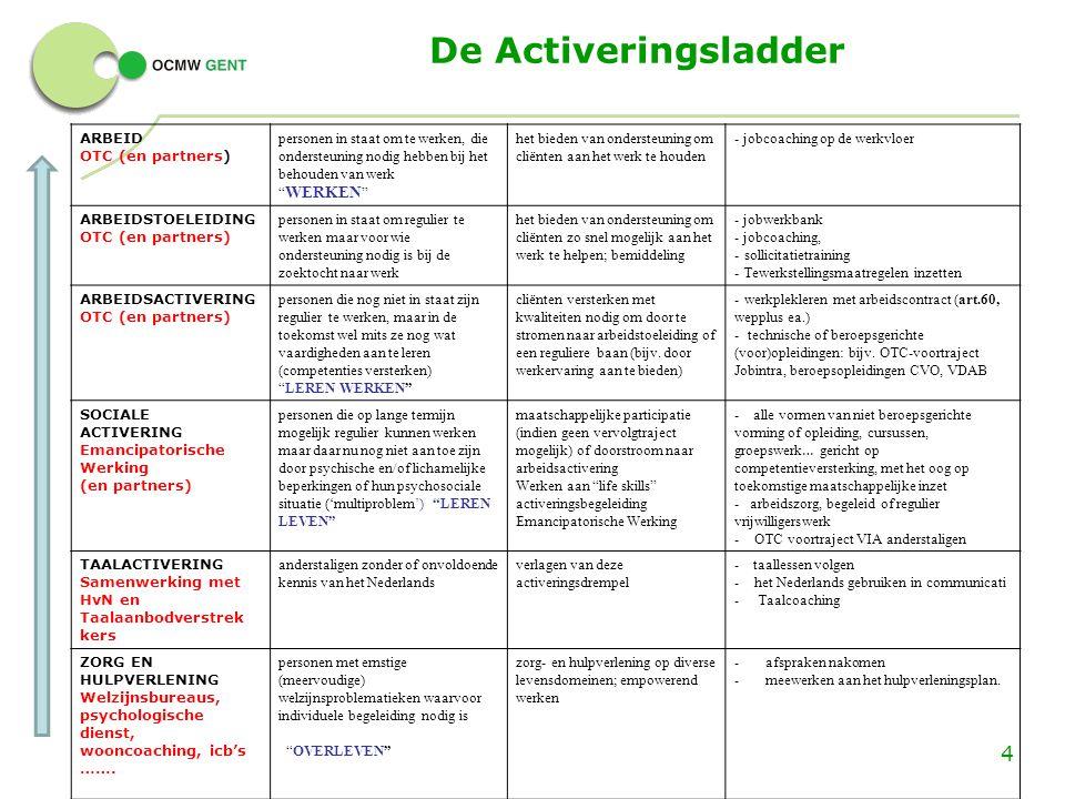 De Activeringsladder ARBEID OTC (en partners)