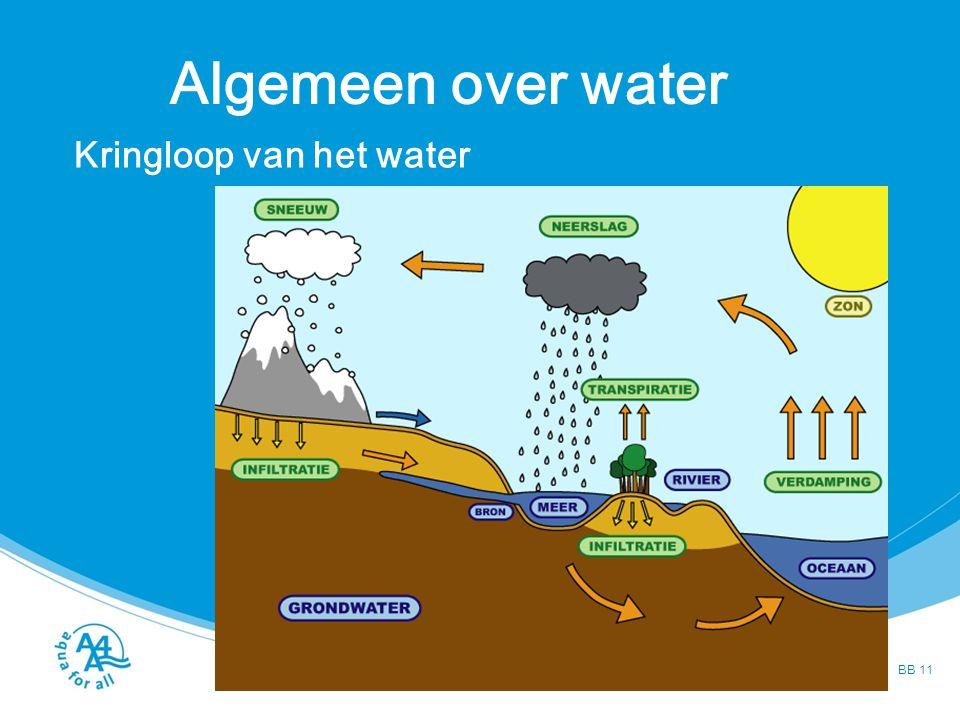 Problemen met water Tekorten vervuiling BB 12