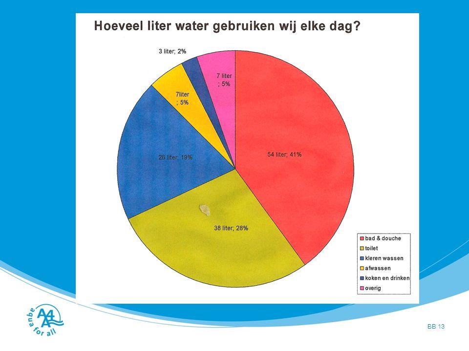 Problemen met water Wie hebben er allemaal water nodig Hoeveel