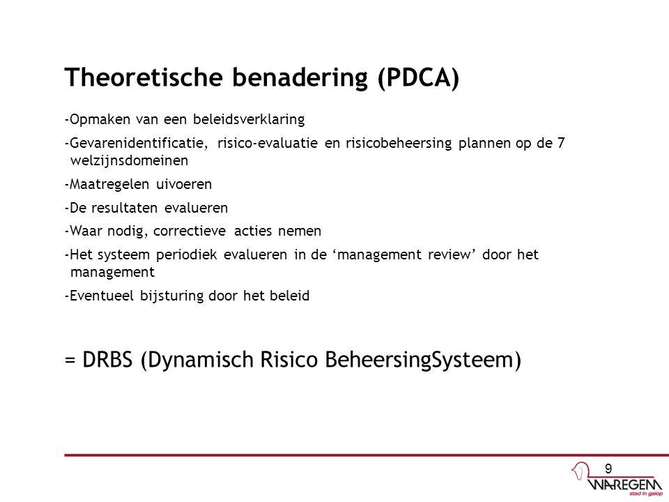 Theoretische benadering (PDCA)