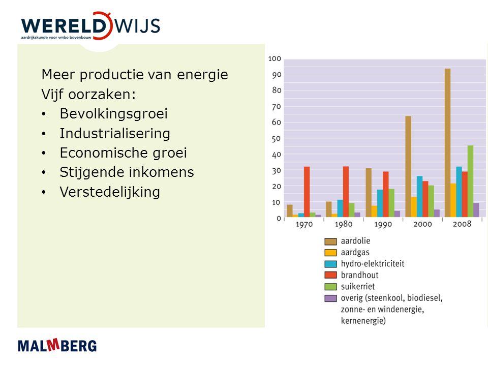 Meer productie van energie