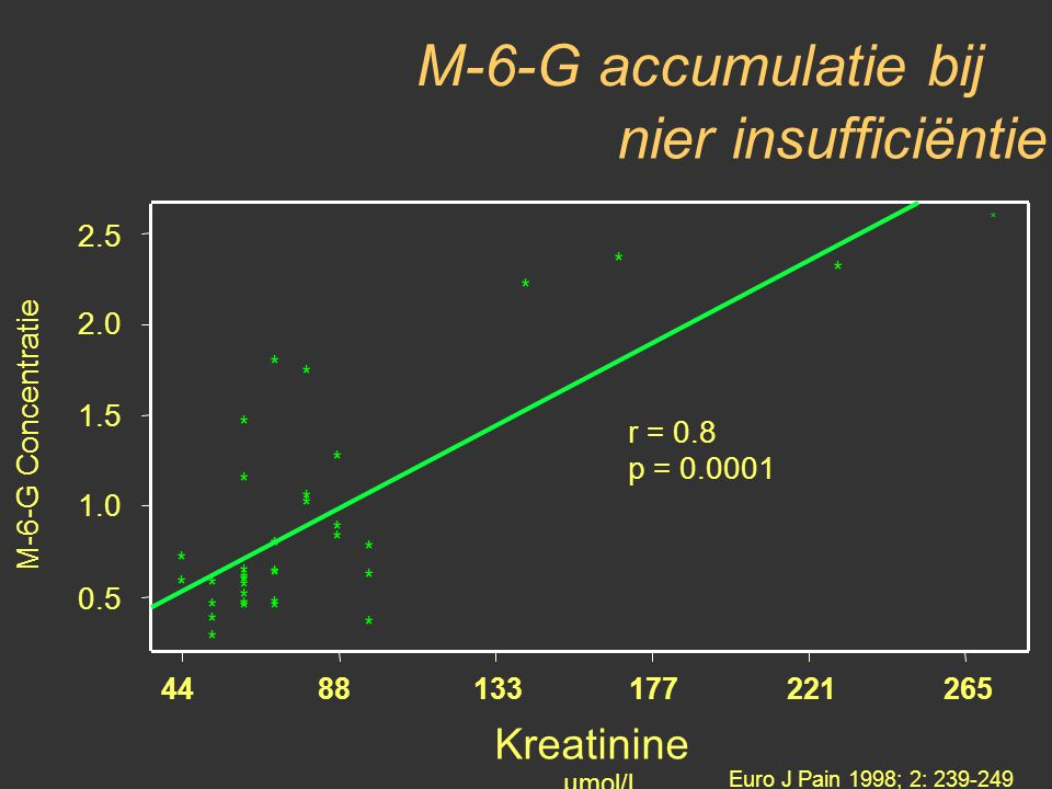 M-6-G accumulatie bij nier insufficiëntie Kreatinine 2.5 2.0
