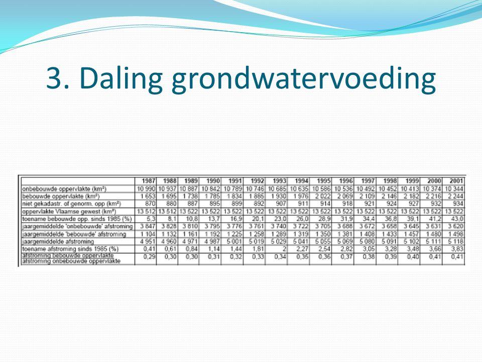 3. Daling grondwatervoeding