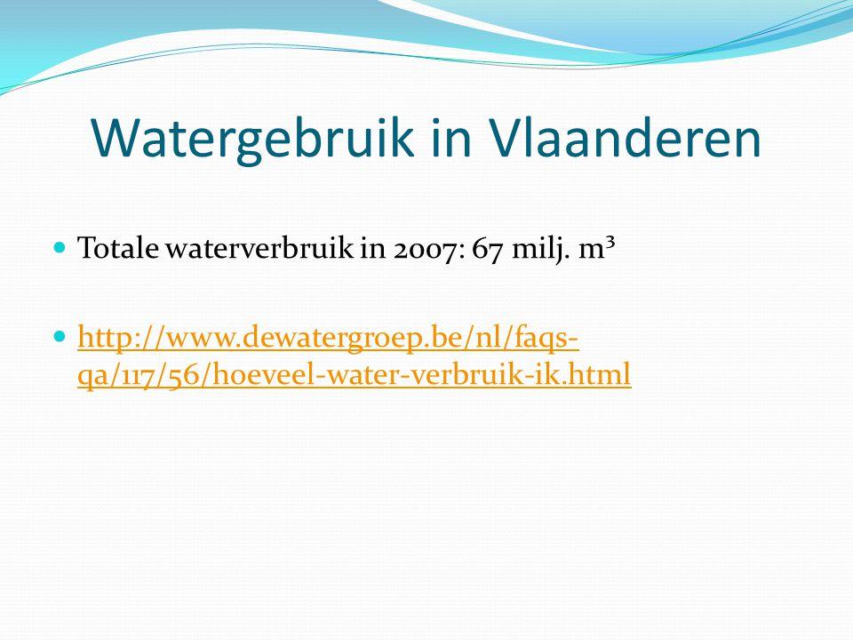 Watergebruik in Vlaanderen