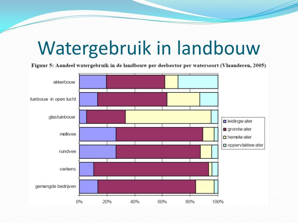Watergebruik in landbouw