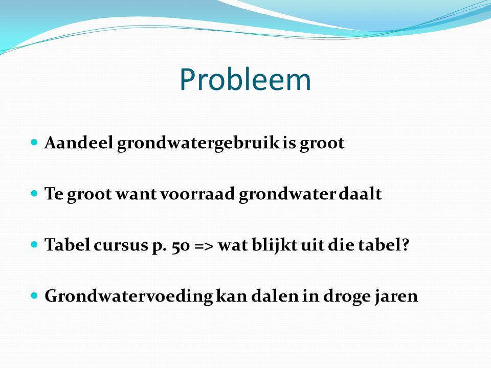 Probleem Aandeel grondwatergebruik is groot