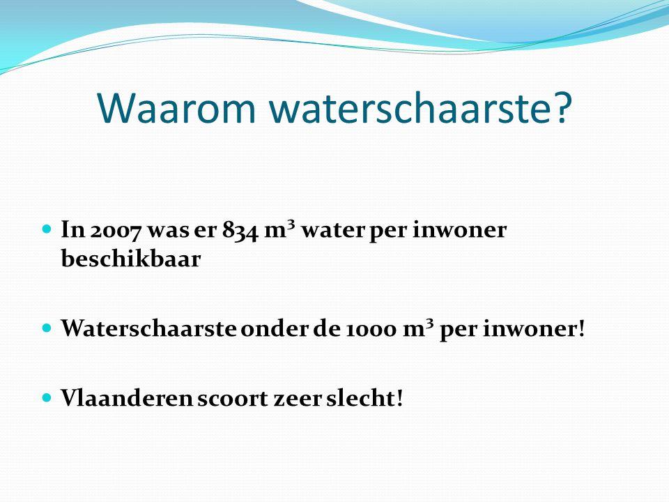 Waarom waterschaarste