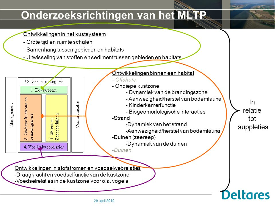 Onderzoeksrichtingen van het MLTP