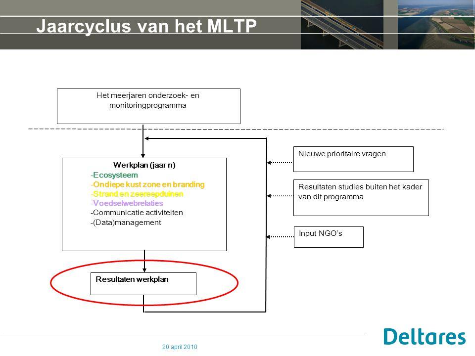 Jaarcyclus van het MLTP