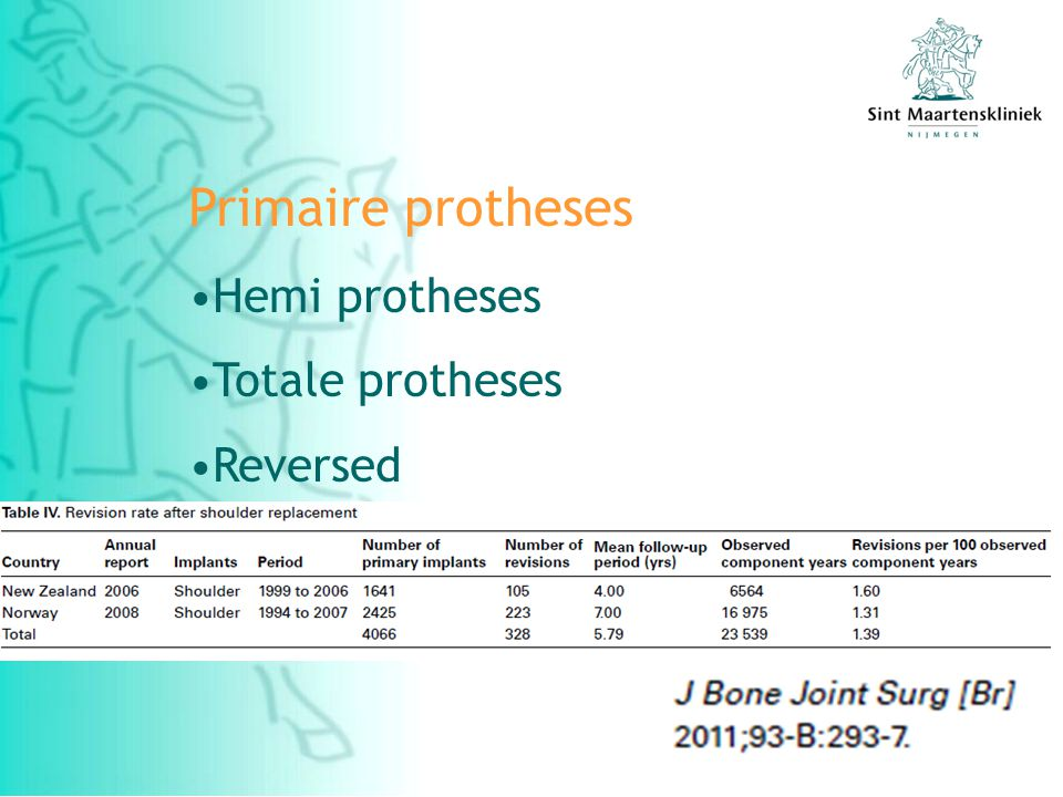 Primaire protheses Hemi protheses Totale protheses Reversed