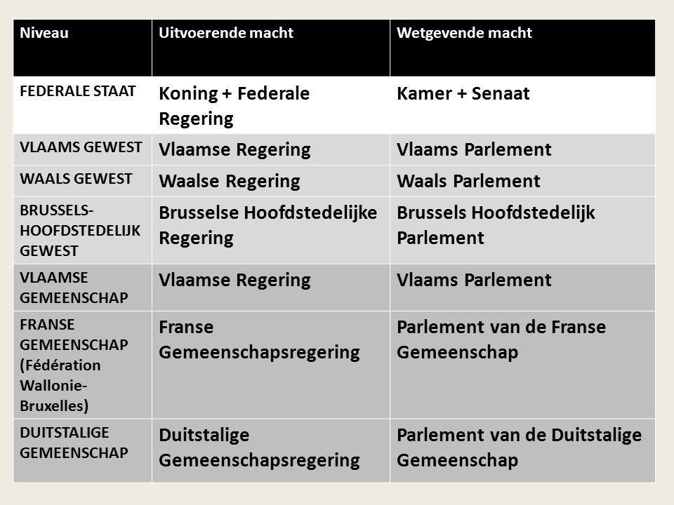 Koning + Federale Regering Kamer + Senaat Vlaamse Regering