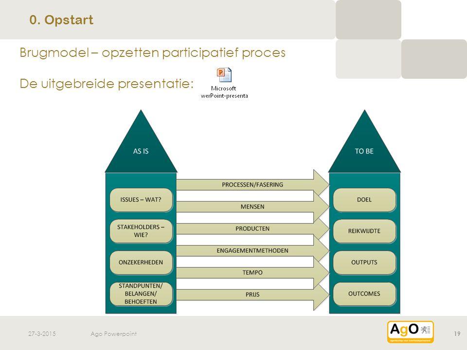 Brugmodel – opzetten participatief proces De uitgebreide presentatie: