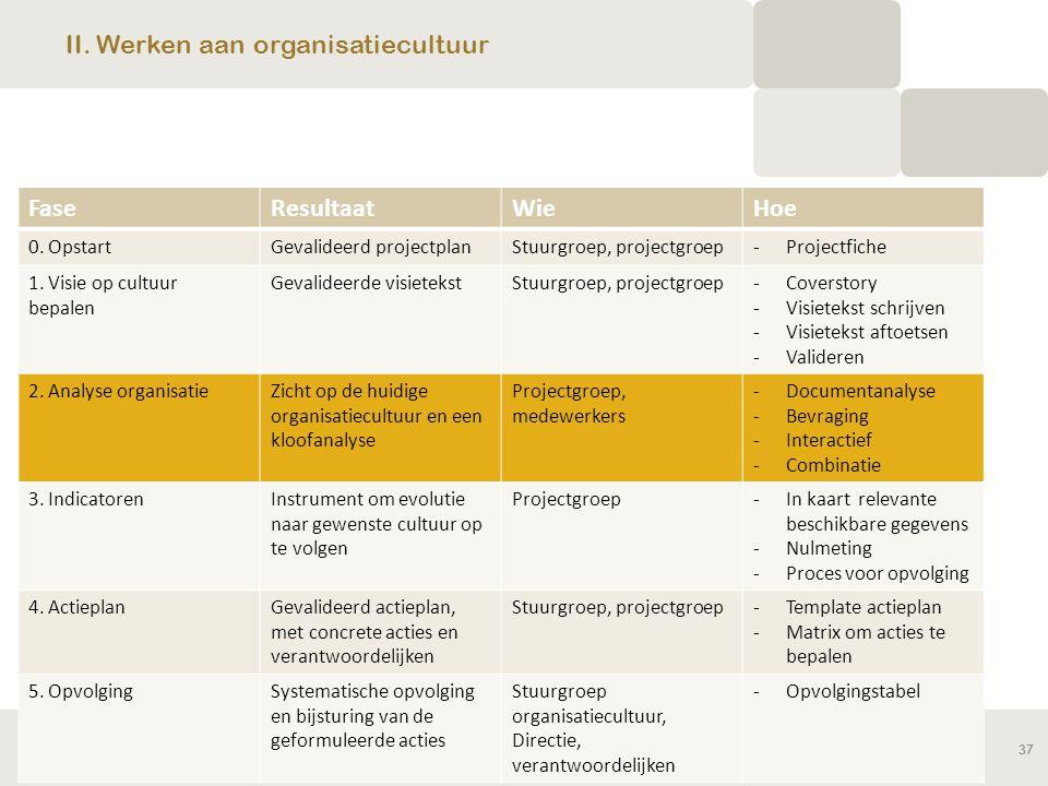 II. Werken aan organisatiecultuur