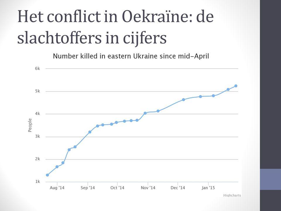 Het conflict in Oekraïne: de slachtoffers in cijfers