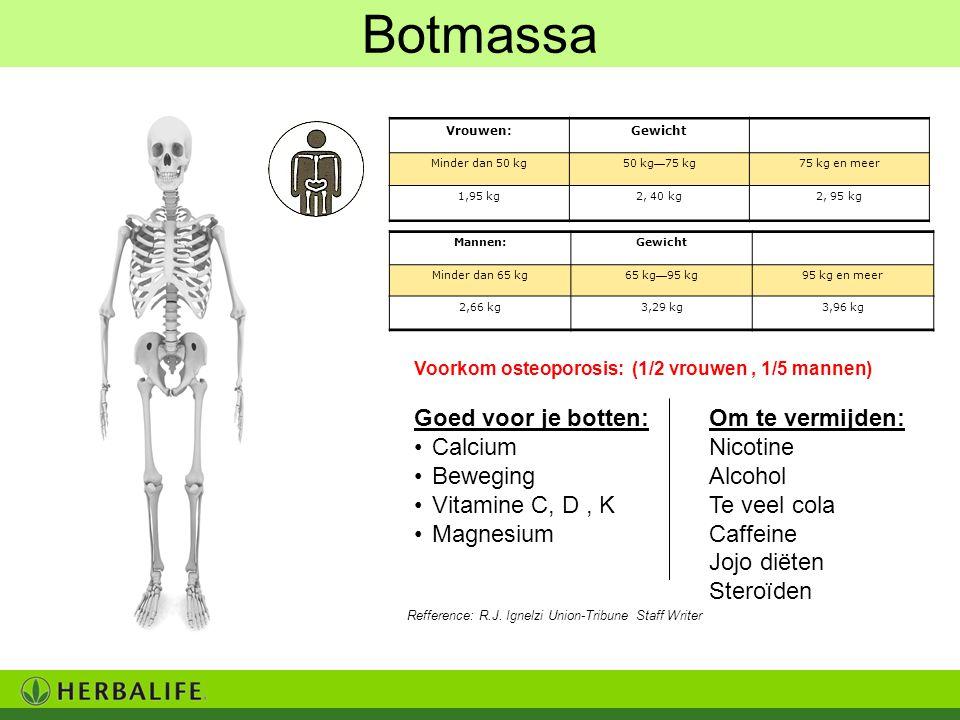 Botmassa Goed voor je botten: Calcium Beweging Vitamine C, D , K