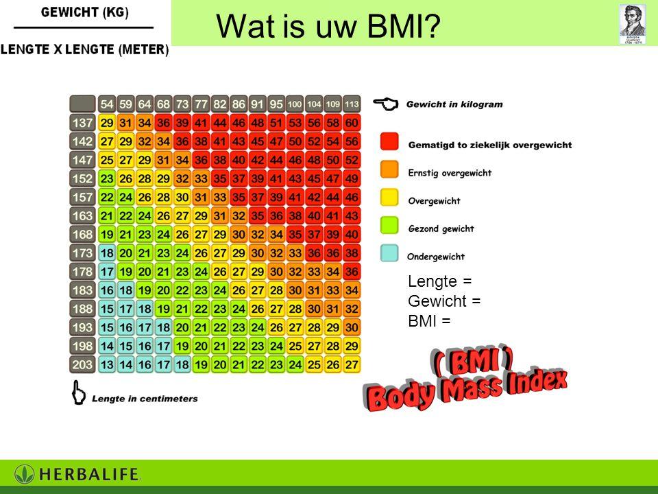 Wat is uw BMI Lengte = Gewicht = BMI =